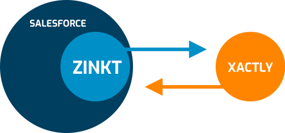 automate sales incentives with ZINKT